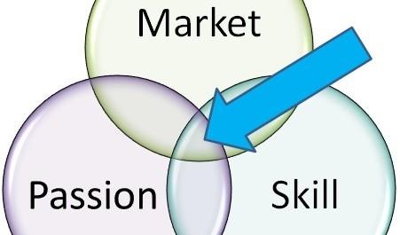 Choosing a business to start